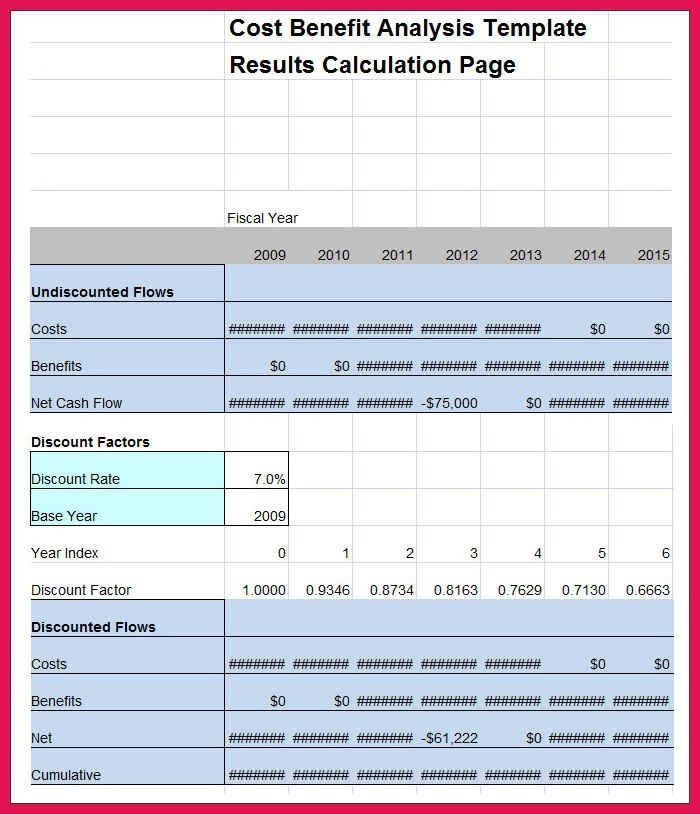 cost benefit analysis example | sop examples