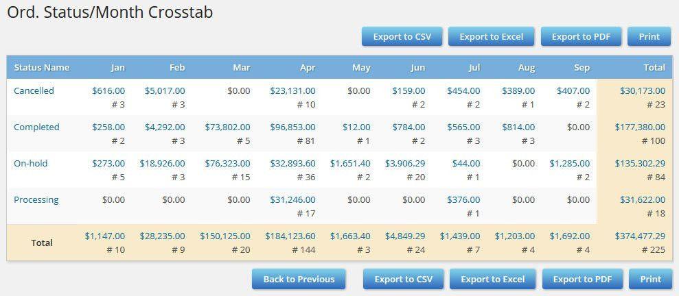 WooCommerce, WP-eCommerce, eShop Report Plugin – Infosoft Consultant
