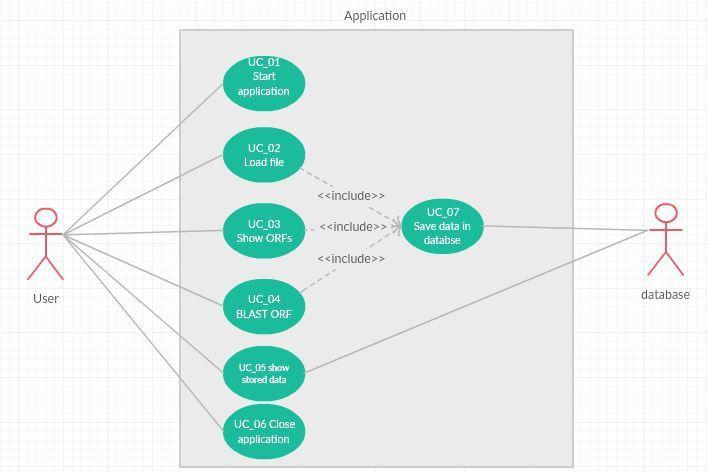 Use case diagram (UML): Should database storage be an sub use case ...