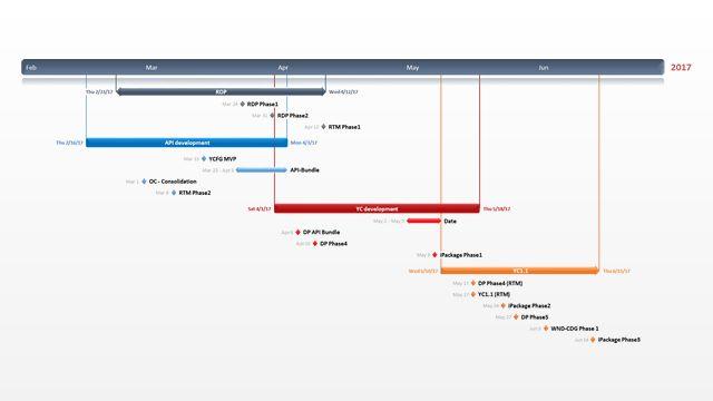 Office Timeline: Balanced Scorecard - Free Gantt templates