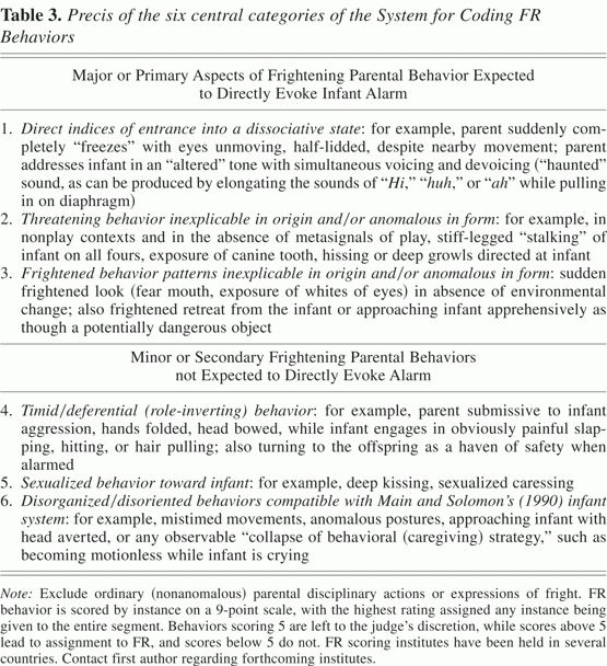 Frightened, threatening, and dissociative parental behavior in low ...