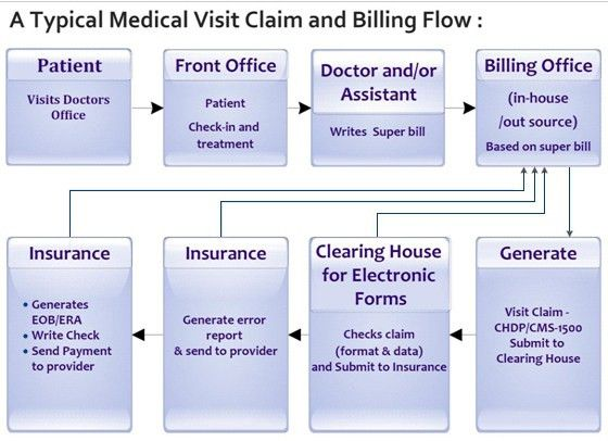Medical Claim Form. View Your Insurance Claim Form Health ...