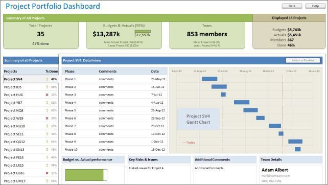 Project Portfolio Dashboard using MS Excel - Download now ...