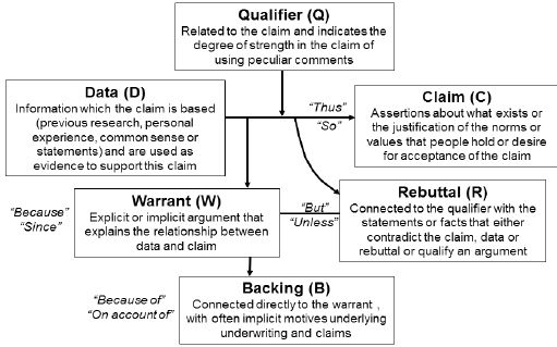 Revised version of Toulmin's argument pattern. | Figure 1 of 2