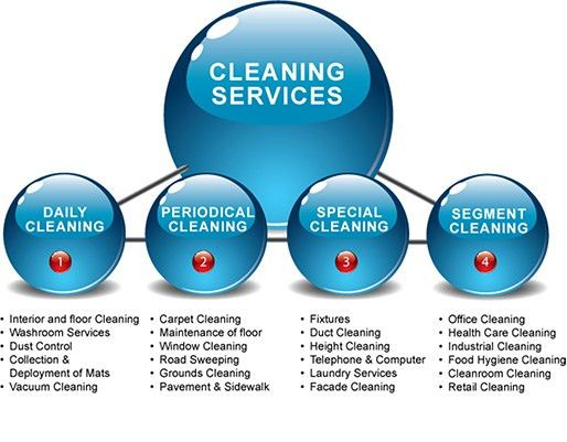 Cleaning - ISS World - Australia