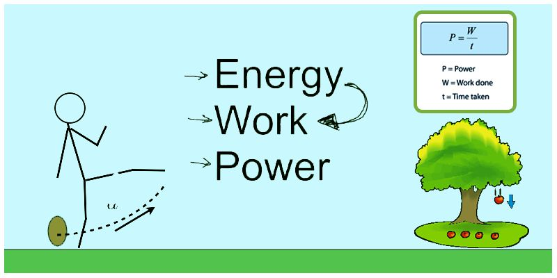 Work, Energy and Power - Units & Examples | Types of Energy