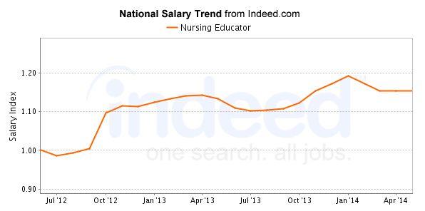 Nursing Educator Careers & Salary Outlook | 2017 NurseJournal.org