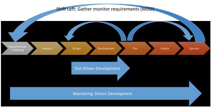 Test Driven Development vs. Monitoring Driven Development