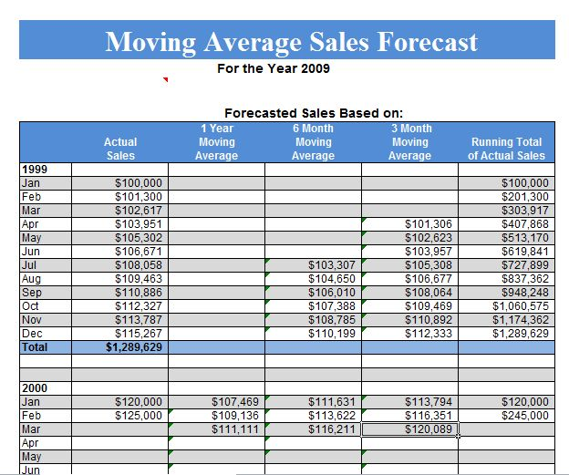 Sales Excel Templates | Microsoft Excel Templates