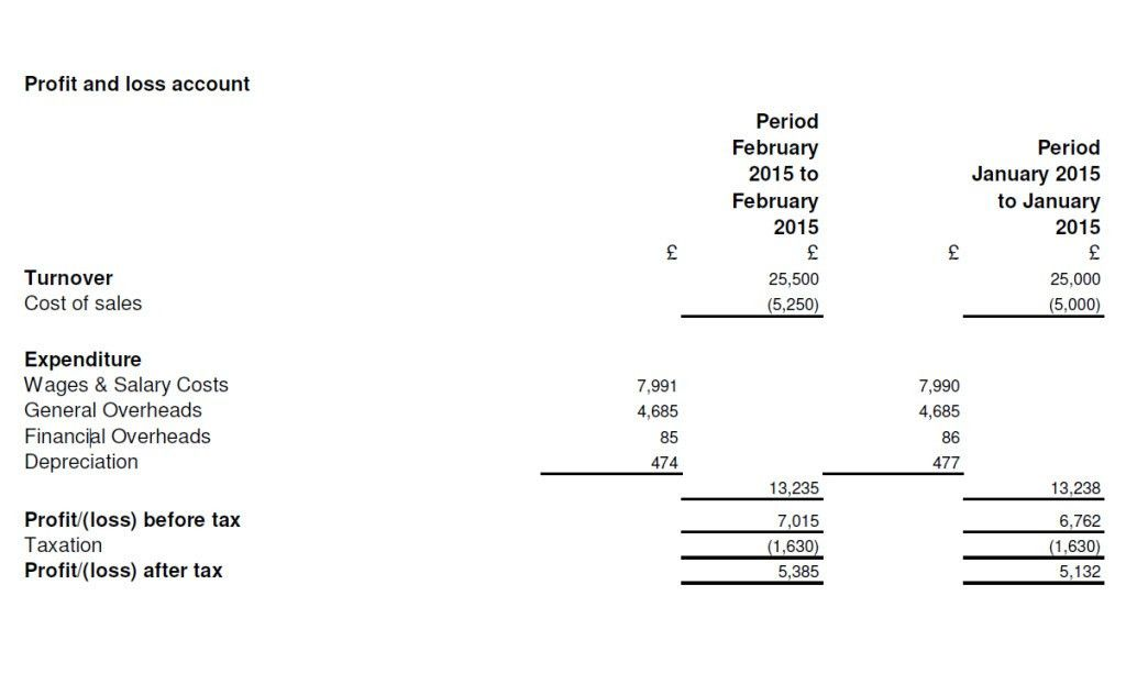 Cash flow forecast template monthly