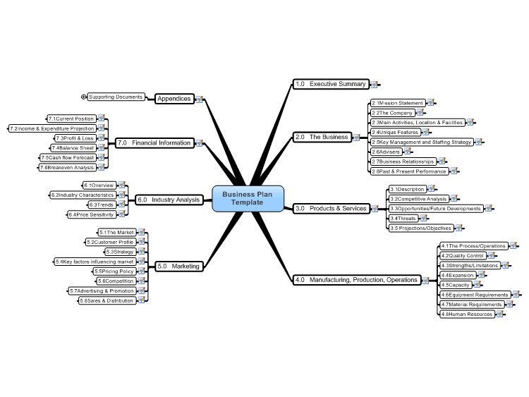 Mind Map Template For Word | Business Plan Template Mind Map free ...