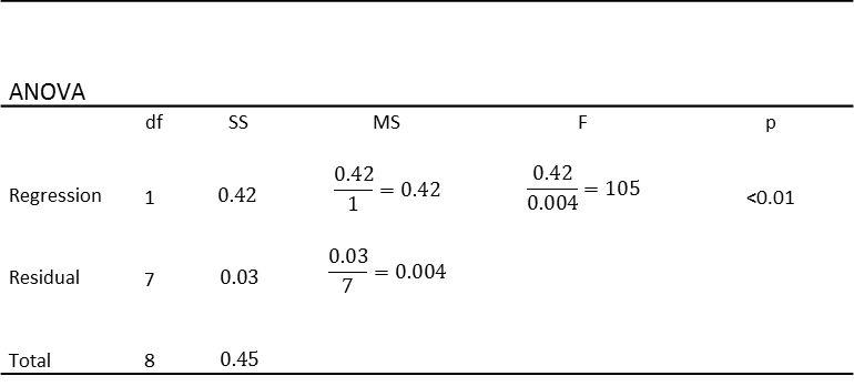 Linear regression - I love stats