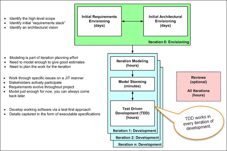 Driven Development (TDD): Learn with Example