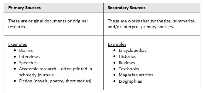 Primary vs Secondary Sources - Understand Your Sources - LibGuides ...