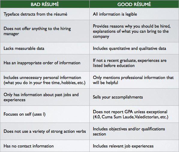 a bad resume can kill your chances small business resource portal ...