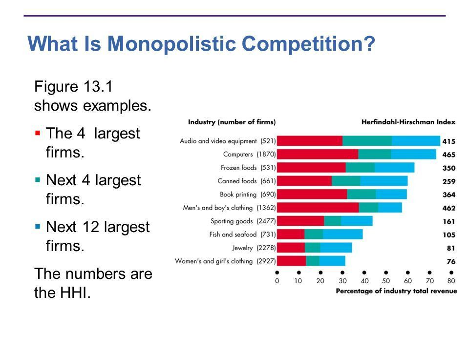 13A CHAPTER Monopolistic Competition. - ppt download