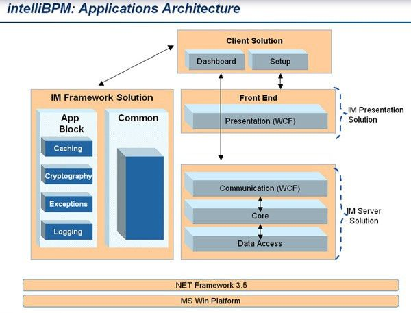 Application Architect - Pictures, posters, news and videos on your ...