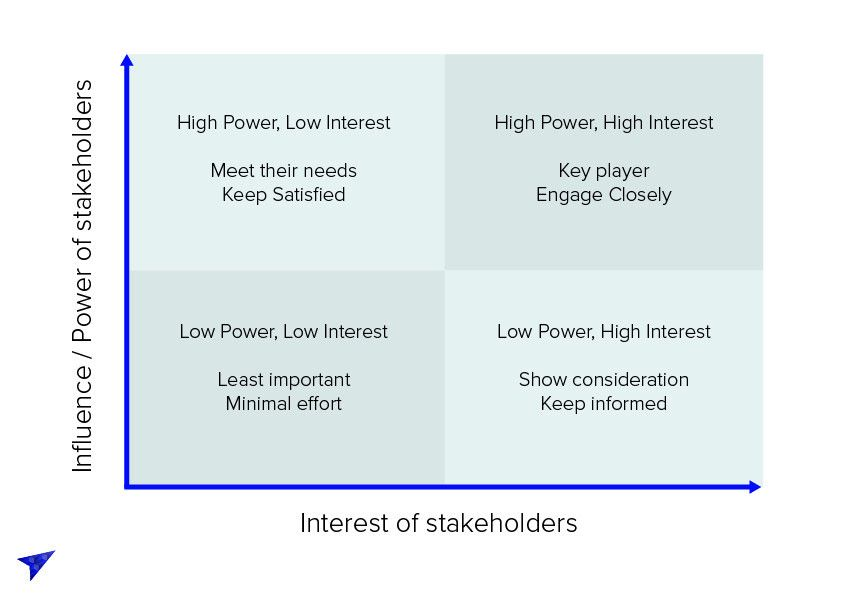 Top 10 Tips for Good Stakeholder Management - CX Marketing