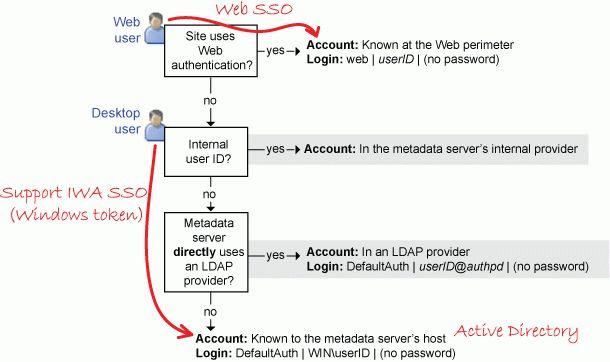 Authentication Model: Authentication to the Metadata Server