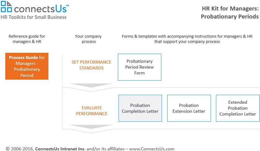 Probation Completion Letter Template | ConnectsUs HR