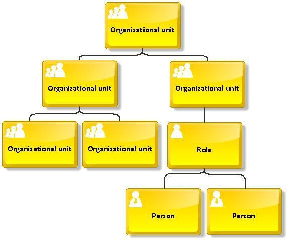 Organizational chart | ARIS BPM Community