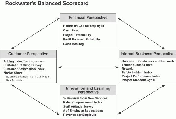Putting the Balanced Scorecard to Work