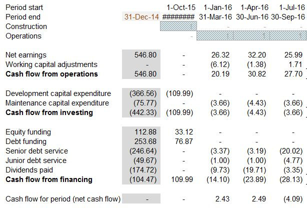 Features of a cash flow waterfall in project finance - Corality