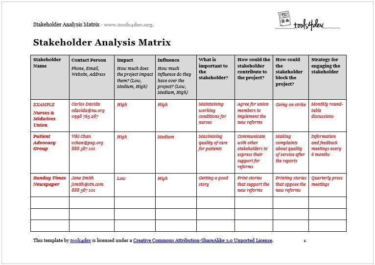 Stakeholder Analysis Matrix Template | tools4dev