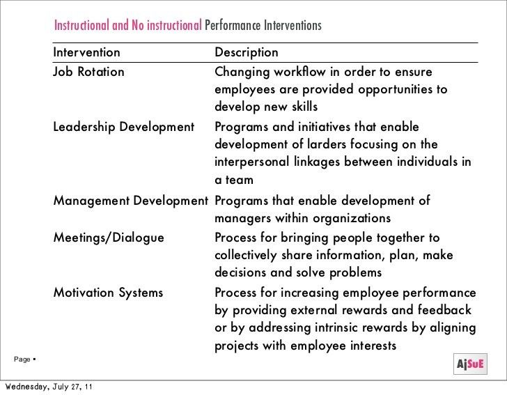 Performance improvement theory