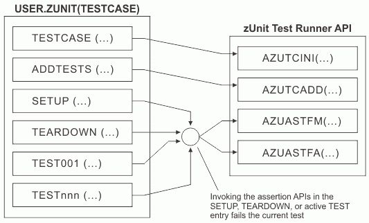 Creating a zUnit test case