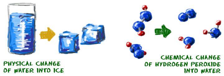 Chem4Kids.com: Matter: Chemical vs. Physical Changes