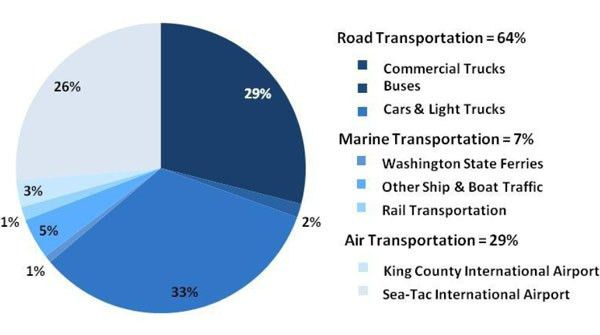Seattle's Transportation Carbon Footprint: Can Electric Cars Save ...
