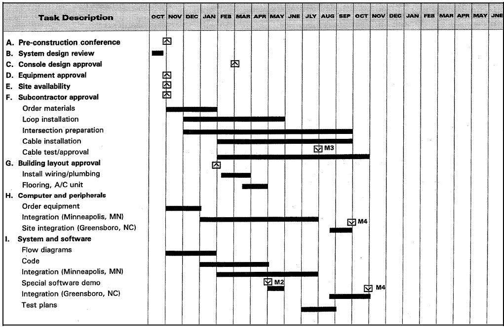 Sample Chart Templates » Construction Bar Chart Template - Free ...