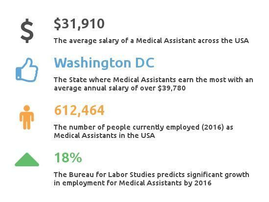 How much do Medical Assistants make? - Partnership for Healthcare