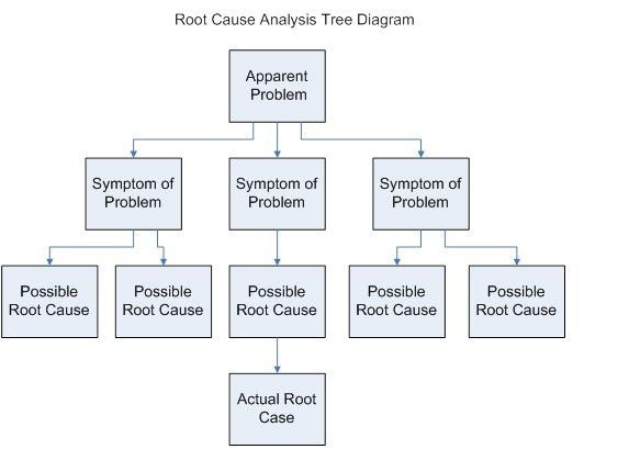 Business Analysis Guidebook/Root Cause Analysis - Wikibooks, open ...