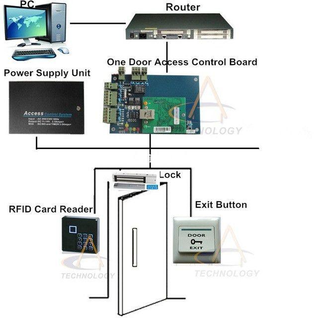 Aliexpress.com : Buy Wooden,Metal Door Access Control Kit TCPIP ...