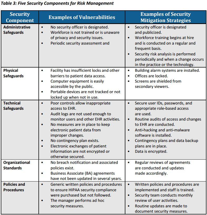 HIPAA Risk Assessment | InfoSight