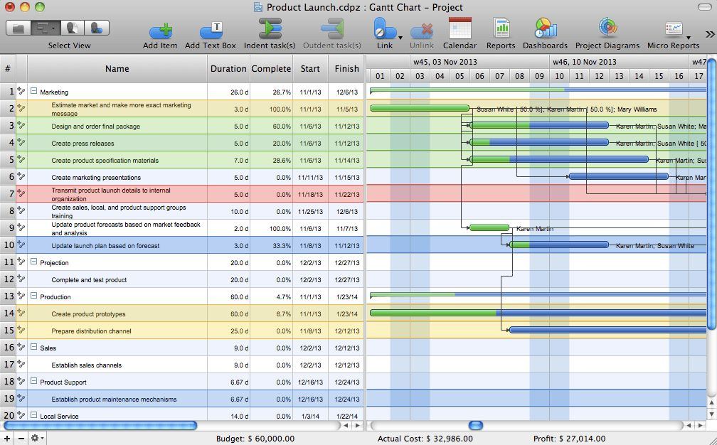 Gantt chart examples | Gant Chart in Project Management | How to ...