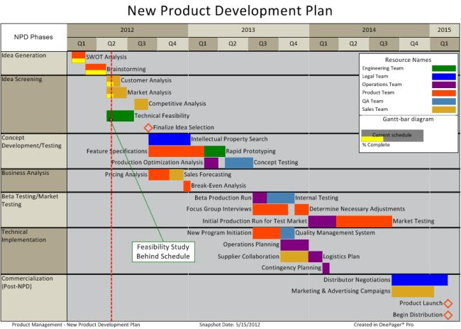New Product Development Plan from MS Project | OnePager Pro