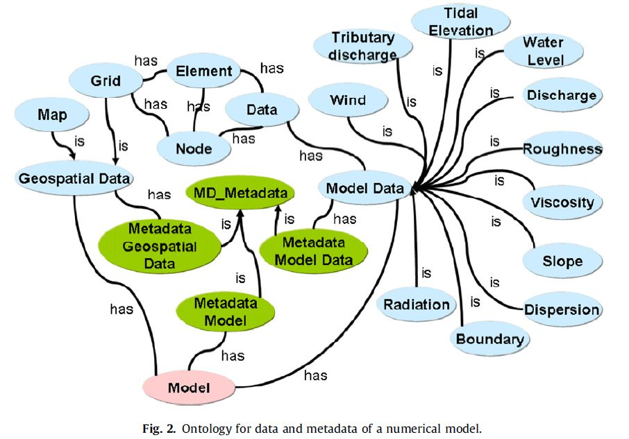 Ontologies review - Interoperable Freshwater Models - Teamwork