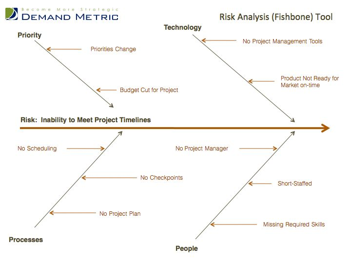 Risk Analysis Fishbone Template - A root-cause analysis tool, or ...