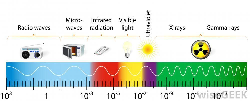 What is Electromagnetic Radiation? (with pictures)
