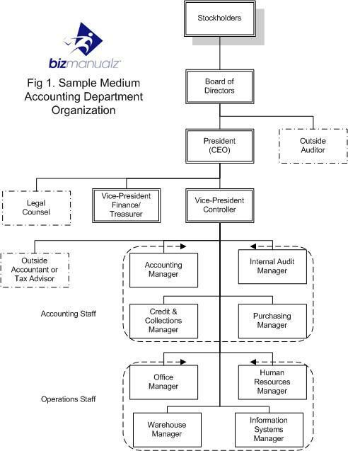 Accounting Department Organization Chart - What It Is & Why You ...