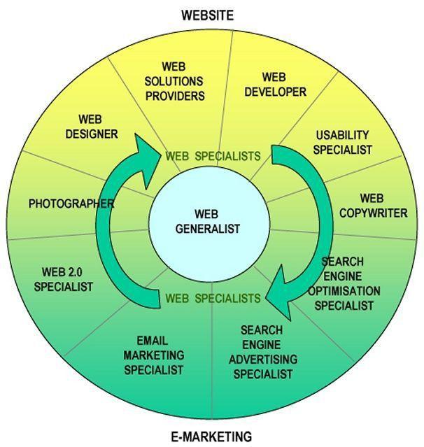 278 best UWM - Internet Marketing images on Pinterest | Internet ...