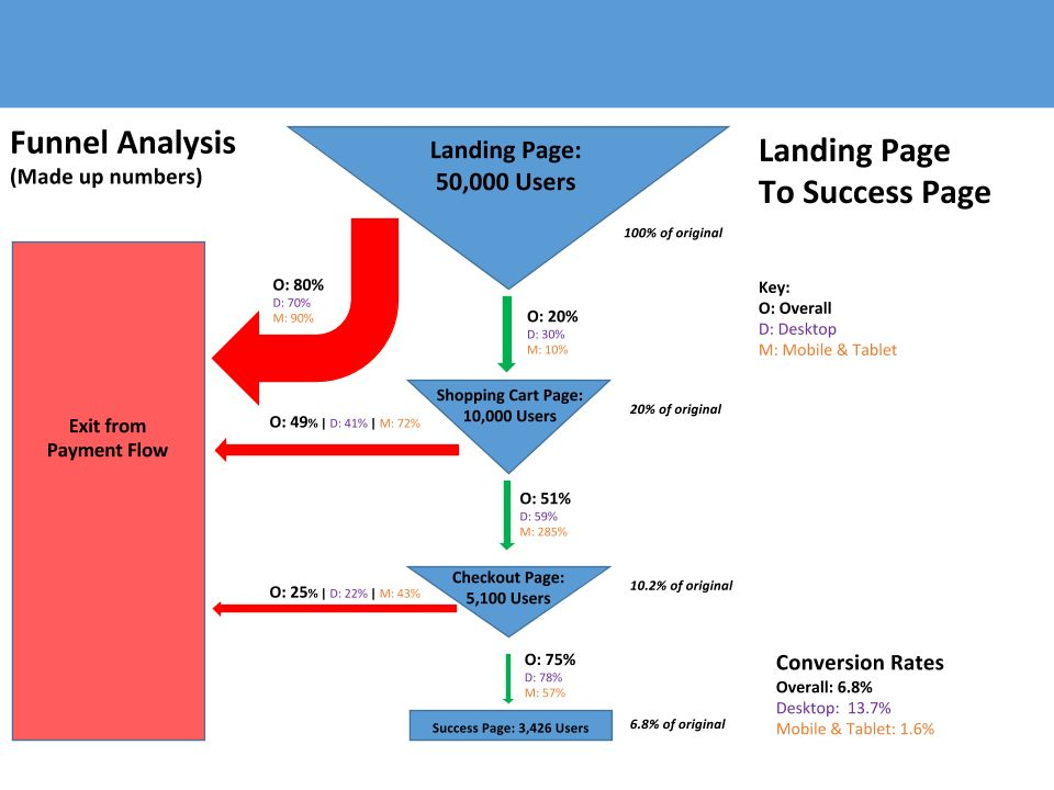 Visualizing the sales funnel: A simple template – Randall Helms ...
