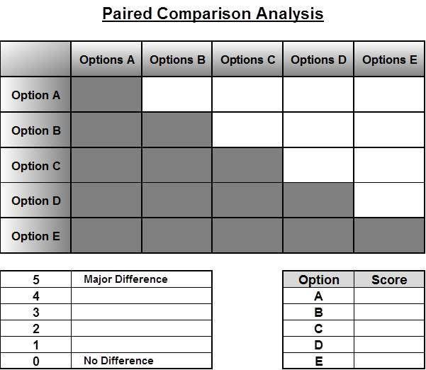 Paired Comparison Analysis Tool - Discover Your Solutions LLC