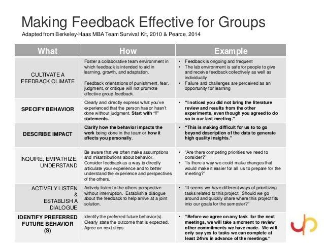 Positive Feedback Mechanisms: Promoting better communication environm…