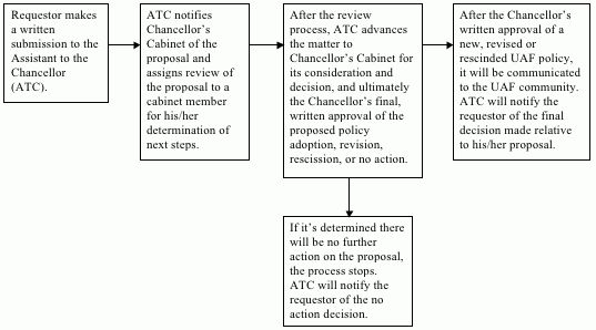 Process for the Approval, Revision or Rescission of UAF Policies ...
