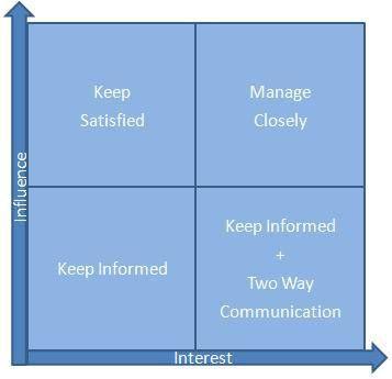 Stakeholder Analysis Template - Expert Program Management