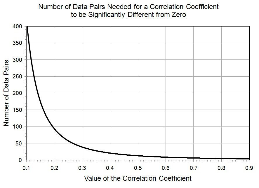 Secrets of Good Correlations | Stats With Cats Blog